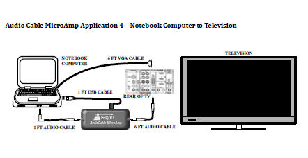 Laptop to television connection