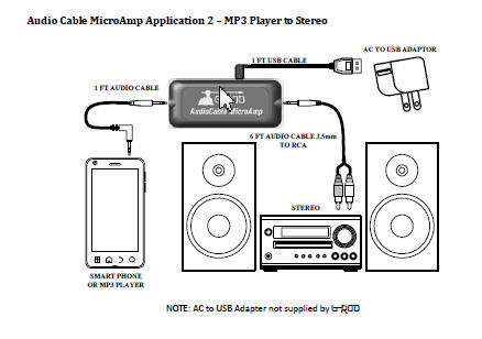 MP3 player, Ipad, Ipod, tablet, smart phone, iphone connection to home stereo